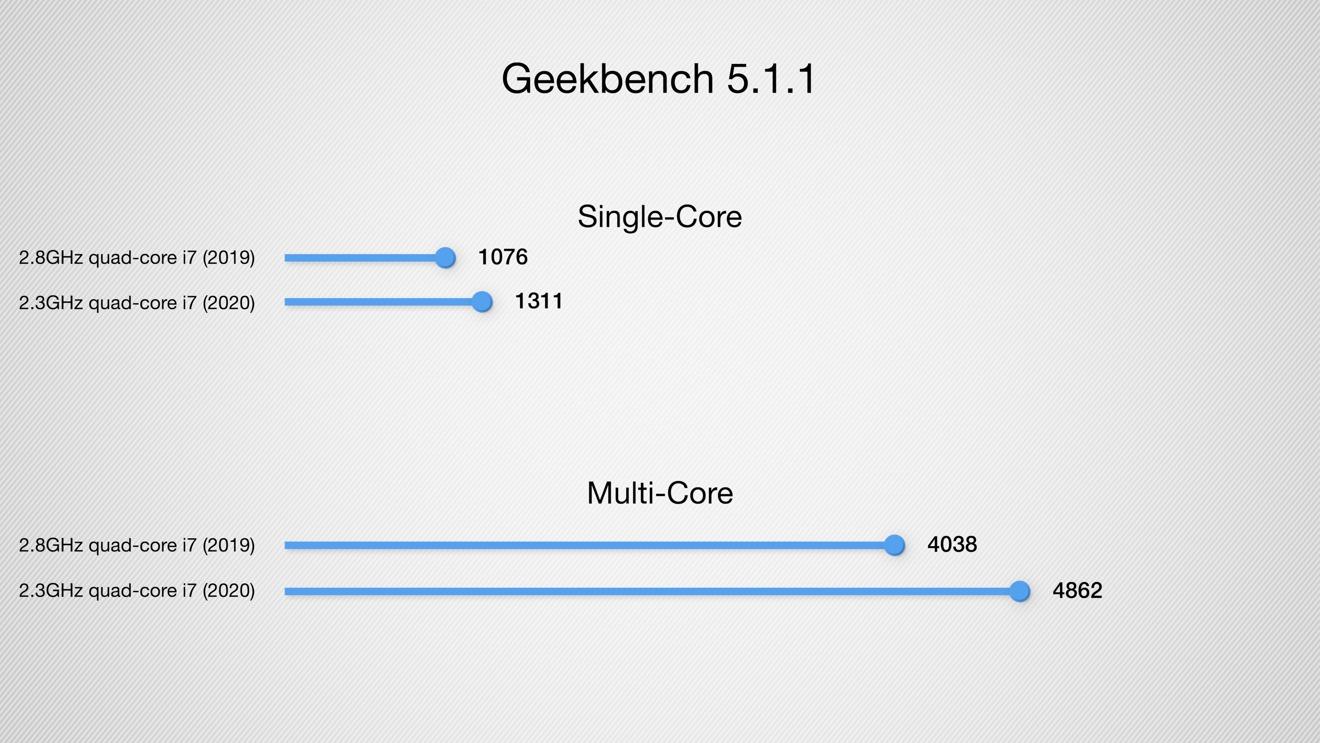 Показатели производительности 13-дюймового MacBook Pro 2019-го и 2020-го года, полученные в программе Geekbench