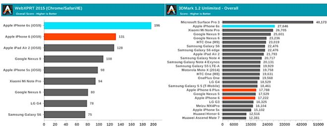 14430-9980-AnandTech6sBenchmarks-l